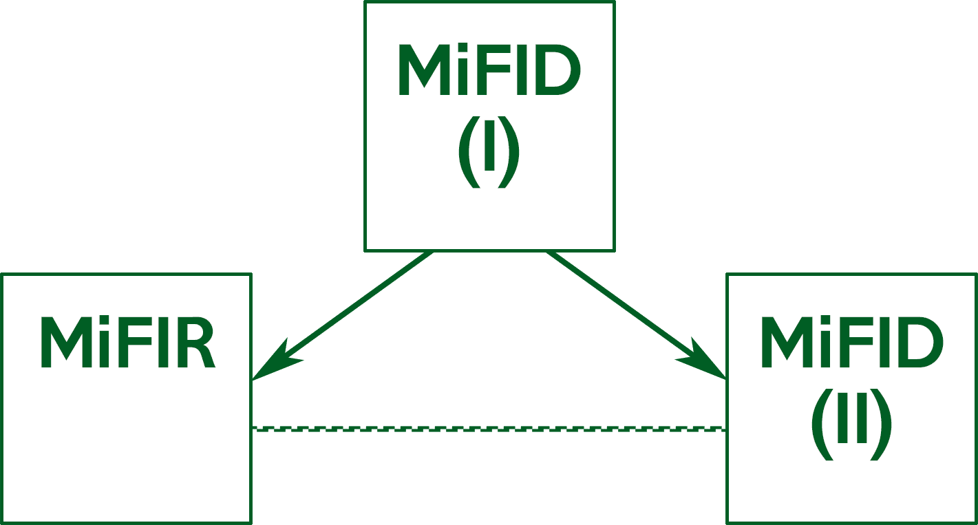 graphical representation of the different versions of MiFID/MiFIR.