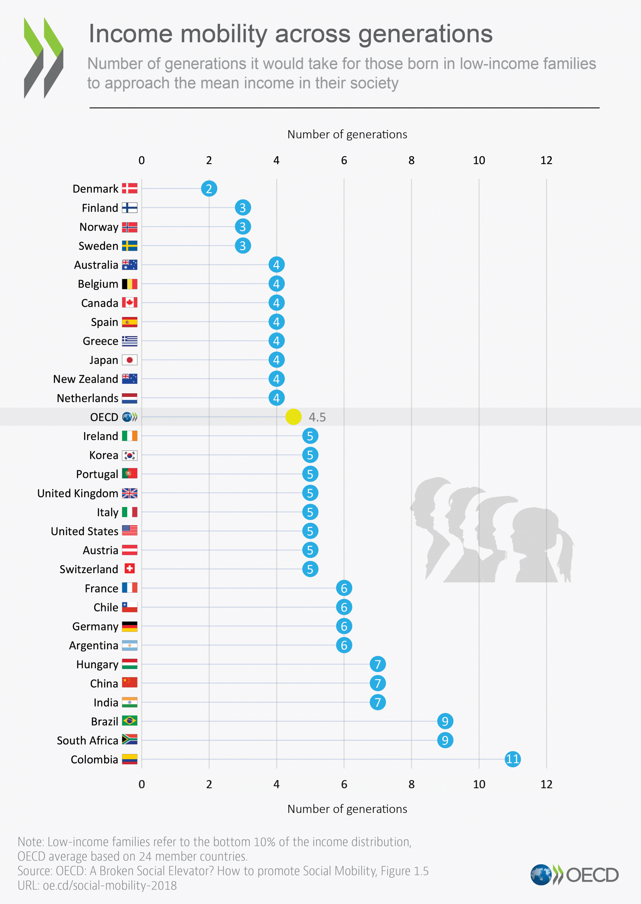 Overview of how many generations it takes to climb to middle class in different countries