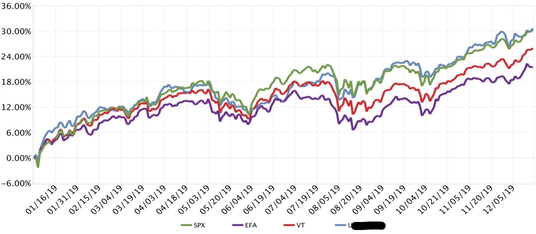Cumulative Benchmark Comparison between portfolio and major indices