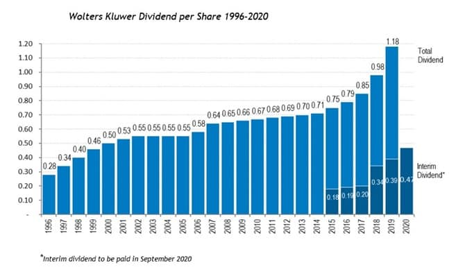 Wolters Kluwer Dividend per share from 1996 to 2020
