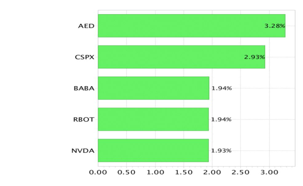 Top 5 Contributors to portfolio performance