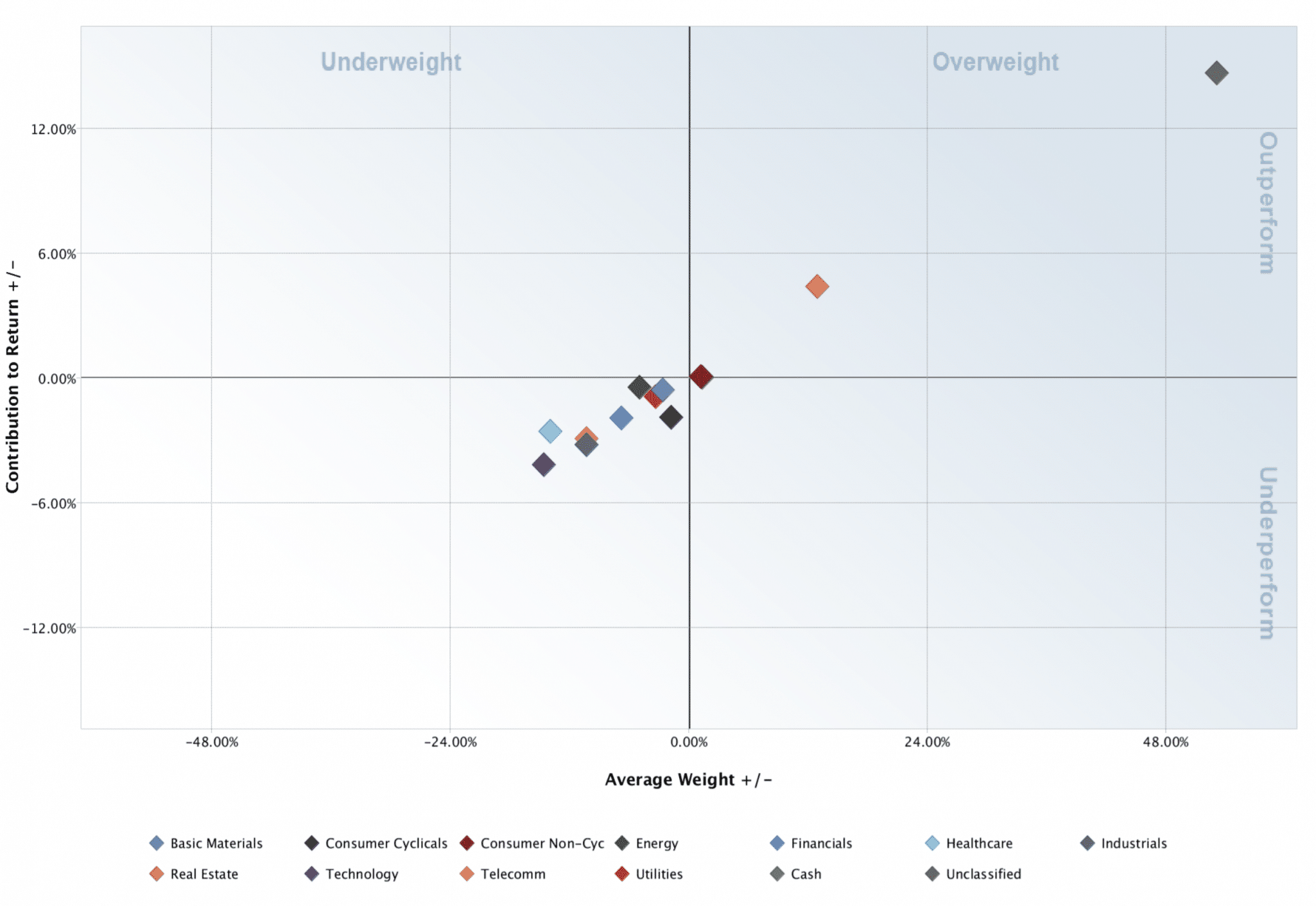 Performance of sector vs the S&P500 index