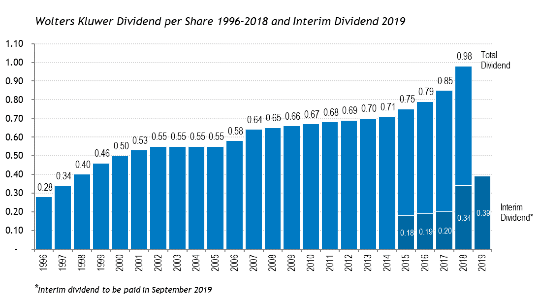 Wolters Kluwer Dividend per share from 1996 to 2019