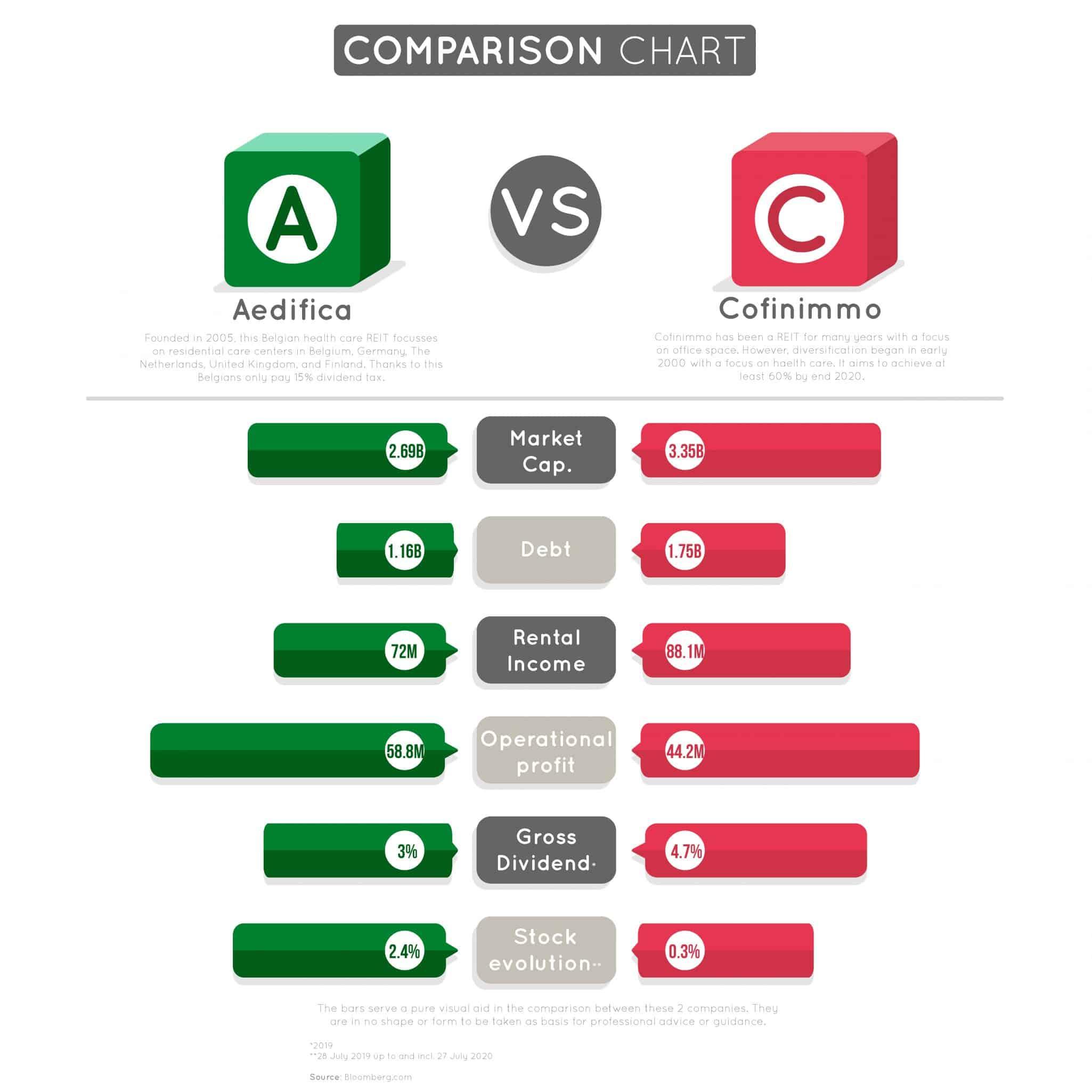 Aedifica Vs Cofinimmo: A Comprehensive Comparison