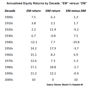 annual returns Emerging markets vs. Developed markets
