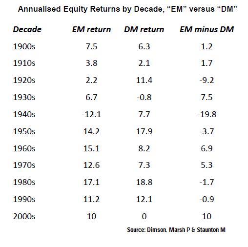 annual returns Emerging markets vs. Developed markets