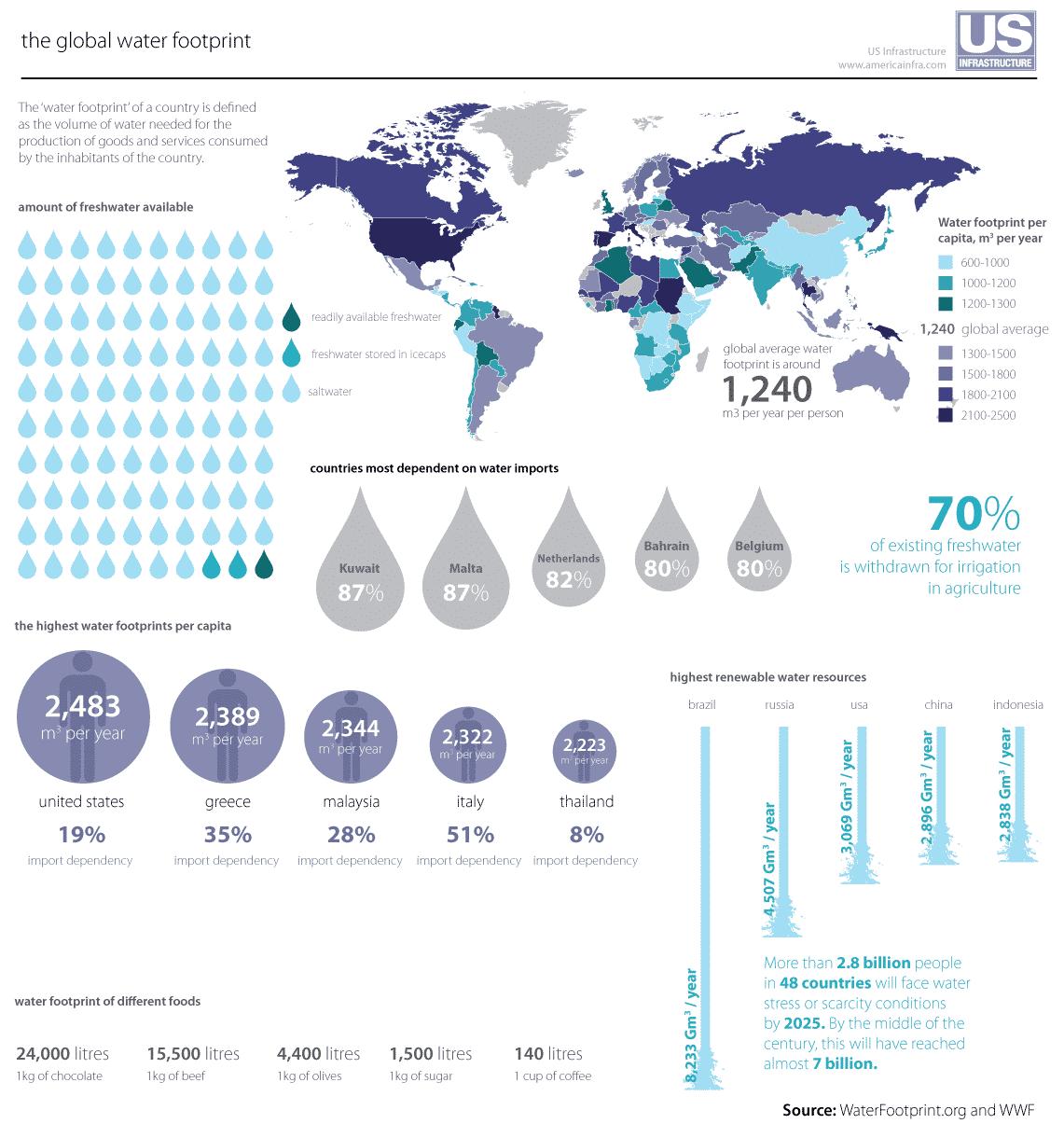 World water footprint