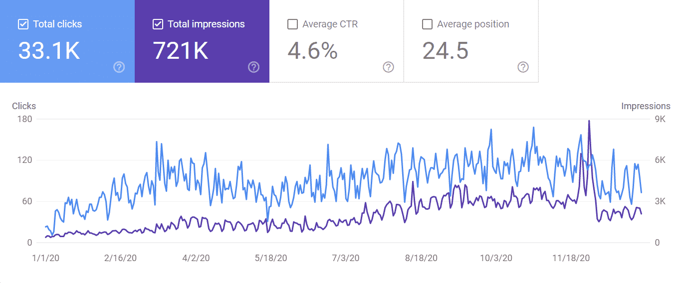 Google Search console results for 2020