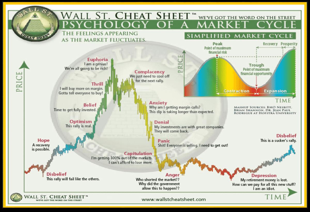 Wall Street Cheat Sheet